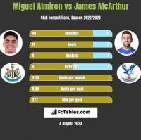 Miguel Almiron vs James McArthur h2h player stats