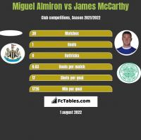 Miguel Almiron vs James McCarthy h2h player stats