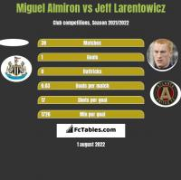 Miguel Almiron vs Jeff Larentowicz h2h player stats