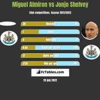 Miguel Almiron vs Jonjo Shelvey h2h player stats