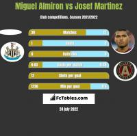 Miguel Almiron vs Josef Martinez h2h player stats