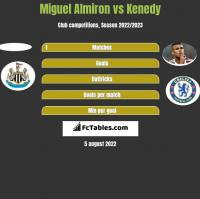 Miguel Almiron vs Kenedy h2h player stats