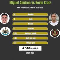 Miguel Almiron vs Kevin Kratz h2h player stats
