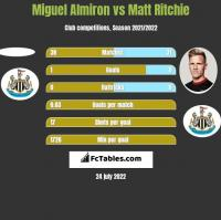 Miguel Almiron vs Matt Ritchie h2h player stats
