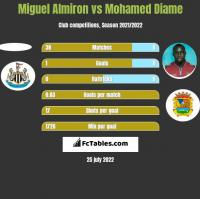 Miguel Almiron vs Mohamed Diame h2h player stats