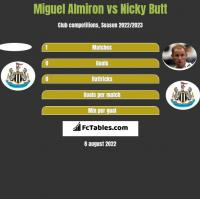 Miguel Almiron vs Nicky Butt h2h player stats