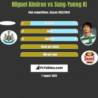 Miguel Almiron vs Sung-Yueng Ki h2h player stats