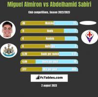 Miguel Almiron vs Abdelhamid Sabiri h2h player stats
