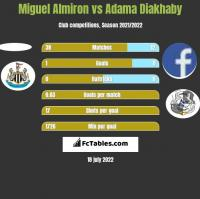Miguel Almiron vs Adama Diakhaby h2h player stats