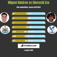 Miguel Almiron vs Eberechi Eze h2h player stats