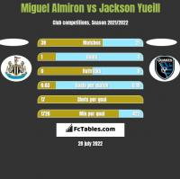 Miguel Almiron vs Jackson Yueill h2h player stats
