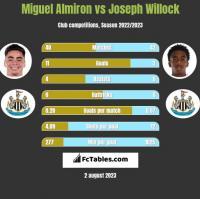 Miguel Almiron vs Joseph Willock h2h player stats