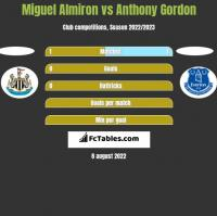 Miguel Almiron vs Anthony Gordon h2h player stats