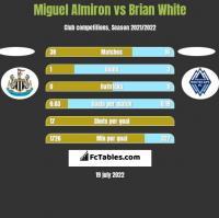 Miguel Almiron vs Brian White h2h player stats
