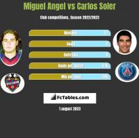 Miguel Angel vs Carlos Soler h2h player stats