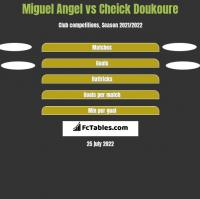 Miguel Angel vs Cheick Doukoure h2h player stats