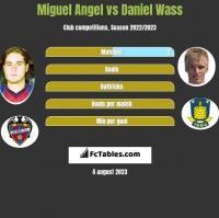 Miguel Angel vs Daniel Wass h2h player stats