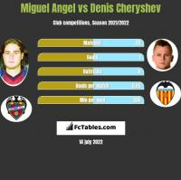 Miguel Angel vs Denis Cheryshev h2h player stats