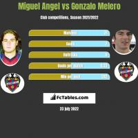 Miguel Angel vs Gonzalo Melero h2h player stats
