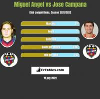 Miguel Angel vs Jose Campana h2h player stats