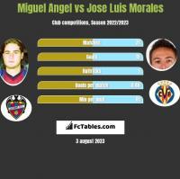 Miguel Angel vs Jose Luis Morales h2h player stats