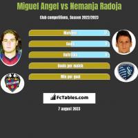 Miguel Angel vs Nemanja Radoja h2h player stats