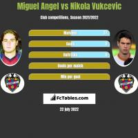 Miguel Angel vs Nikola Vukcevic h2h player stats
