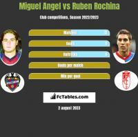 Miguel Angel vs Ruben Rochina h2h player stats