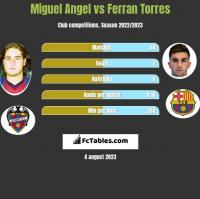 Miguel Angel vs Ferran Torres h2h player stats