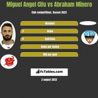 Miguel Angel Cifu vs Abraham Minero h2h player stats