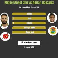 Miguel Angel Cifu vs Adrian Gonzalez h2h player stats