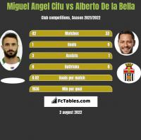 Miguel Angel Cifu vs Alberto De la Bella h2h player stats