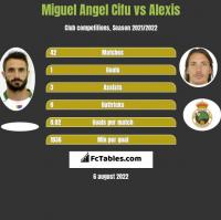 Miguel Angel Cifu vs Alexis h2h player stats