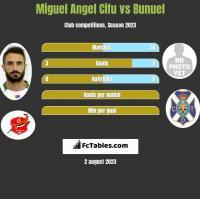 Miguel Angel Cifu vs Bunuel h2h player stats