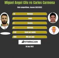 Miguel Angel Cifu vs Carlos Carmona h2h player stats