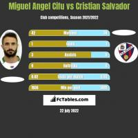 Miguel Angel Cifu vs Cristian Salvador h2h player stats