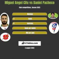 Miguel Angel Cifu vs Daniel Pacheco h2h player stats