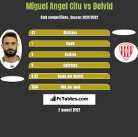 Miguel Angel Cifu vs Deivid h2h player stats