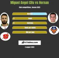 Miguel Angel Cifu vs Hernan h2h player stats