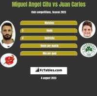 Miguel Angel Cifu vs Juan Carlos h2h player stats