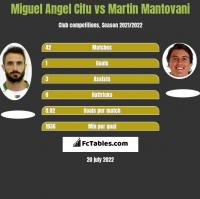 Miguel Angel Cifu vs Martin Mantovani h2h player stats