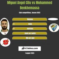 Miguel Angel Cifu vs Mohammed Benkhemassa h2h player stats