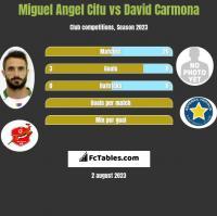 Miguel Angel Cifu vs David Carmona h2h player stats