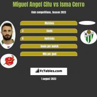 Miguel Angel Cifu vs Isma Cerro h2h player stats