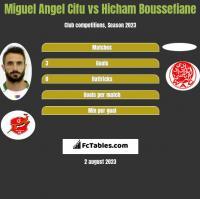 Miguel Angel Cifu vs Hicham Boussefiane h2h player stats
