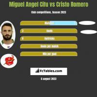 Miguel Angel Cifu vs Cristo Romero h2h player stats