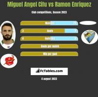Miguel Angel Cifu vs Ramon Enriquez h2h player stats