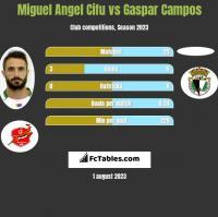 Miguel Angel Cifu vs Gaspar Campos h2h player stats