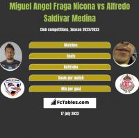 Miguel Angel Fraga Nicona vs Alfredo Saldivar Medina h2h player stats