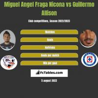 Miguel Angel Fraga Nicona vs Guillermo Allison h2h player stats